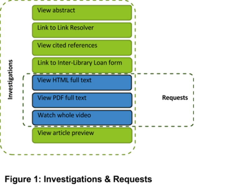 investigations and requests